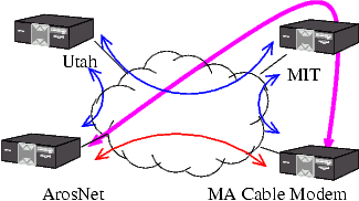 Resilient Overlay Network
